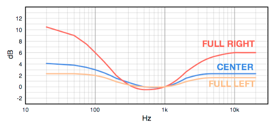 Tone Control Frequency Response